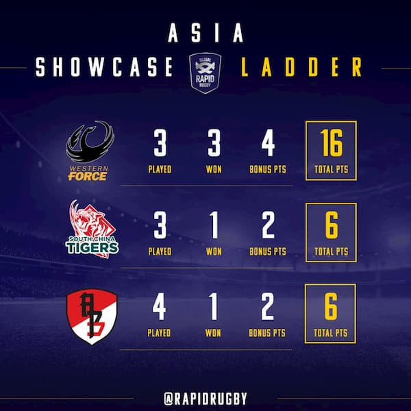 Global Rapid Rugby Asian Showcase Series 2019 log May