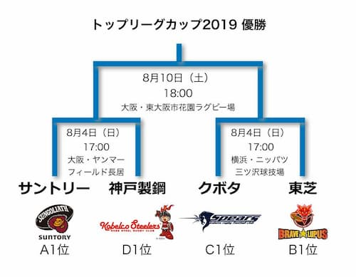 Japan Top League Cup Rugby 2019 Finals