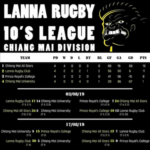 Asian Rugby Results: 16-18 August 2019 - RugbyAsia247
