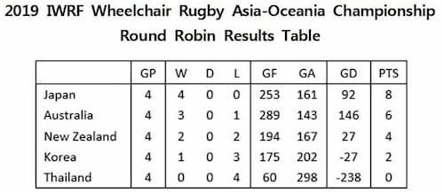2019 IWRF Asia-Oceania Wheelchair Rugby Championships results