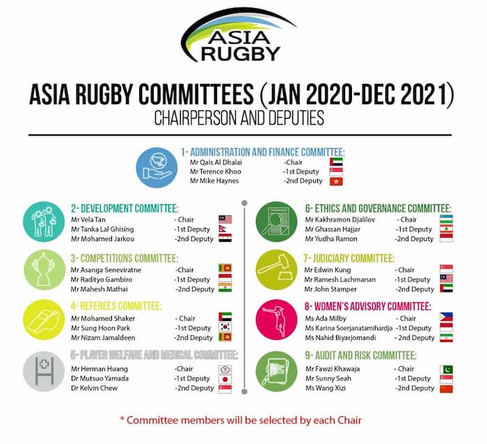 Asia Rugby Committees Structure 2020