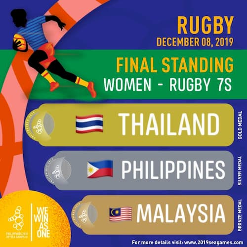 SEA Games 2019 rugby 7s women